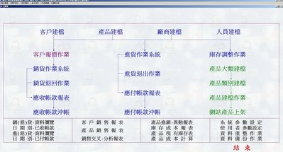 台南 高雄 進銷存軟體 客服維修 POS軟體 銘耀資訊
