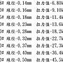 (訂單滿500超取免運費) 白帶魚休閒小鋪 BR-053-5 四編 PE線 灰色 150米 3號