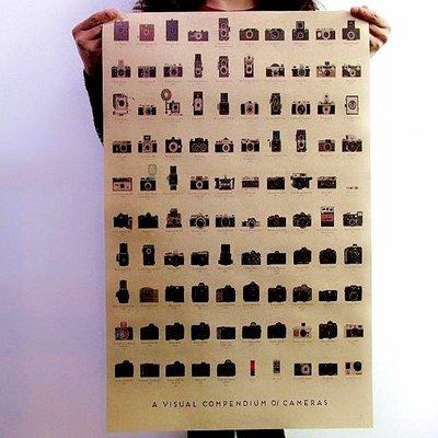【貼貼屋】照相機進化史 牛皮紙 海報 壁貼 電影海報 懷舊復古 306