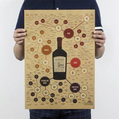 【貼貼屋】葡萄酒譜系圖 紅酒文化 酒吧...