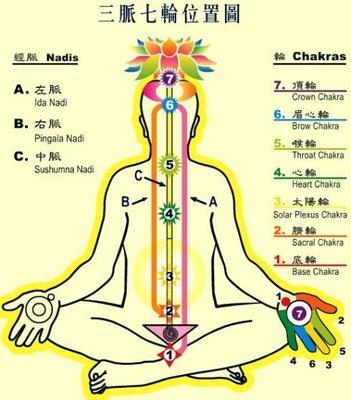 《中脈七輪打通方法詳解》氣功內丹、元神靈修靈性、藏密功法、佛家修煉,電子版