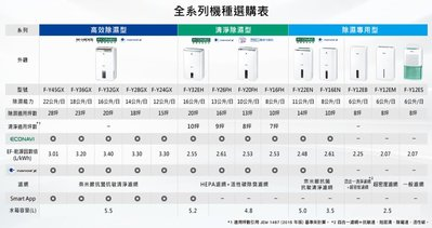 Panasonic 國際牌 10公升(ECONAVI)空氣清淨除濕機 (1級)能效 開發票補助900元