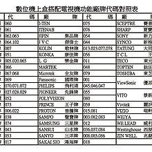 全新凱擘大寬頻數位機上盒遙控器. 台灣大寬頻 南桃園 北視 信和吉元群健tbc數位機上盒遙控器STB-101K 1122