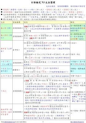 【日檢N3】日語檢定JLPT N3文法總整理(PDF檔)