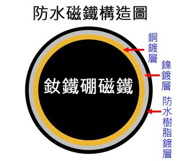超強力釹鐵硼磁鐵-圓形小磁鐵12mmx2mm-便利貼專用-@萬磁王@