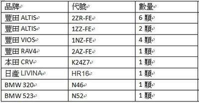 各家廠牌 引擎本體 整批出售20萬 明細如圖 單樣購買須標示編號