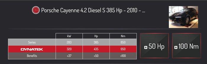 AEROTUN DYNATEK Cayenne S Diesel