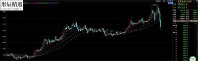 彤辰精選 原油期貨 黃金白銀美元人民幣道瓊斯指數歐元行情看盤軟件不支持