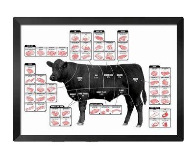 [現貨]彩色裝飾海報 牛肉各部位名稱 Beef Cuts裝飾畫 臥室宿舍客廳牆畫 復古牛皮紙海報咖啡廳