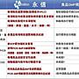 【永信HAC】綜合B群+鋅錠(90錠/瓶)