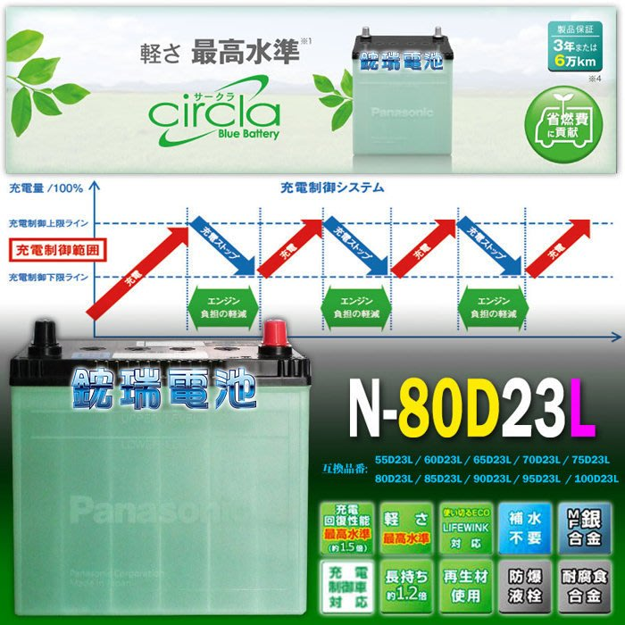 【鋐瑞電池】80D23L 國際牌  銀合金 日本製  汽車電池 中華 三菱 FORTIS 2.0 75D23L