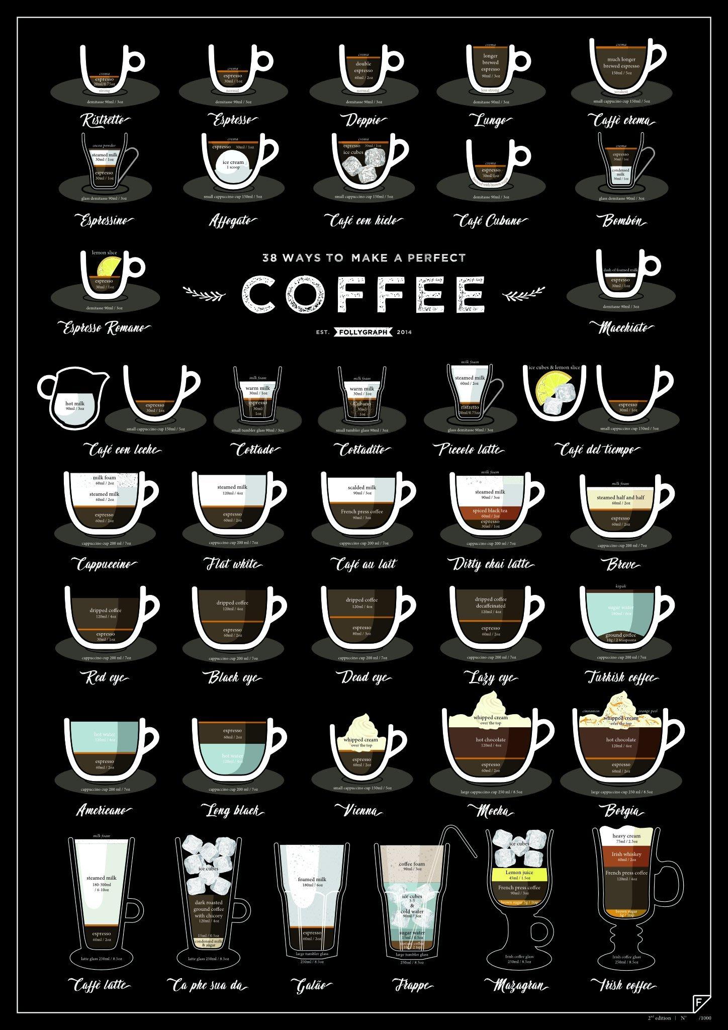 38種完美咖啡 圖譜海報 - 北歐進口高品質印刷海報 適合咖啡達人、咖啡店 FOLLYGRAPH [有現貨]