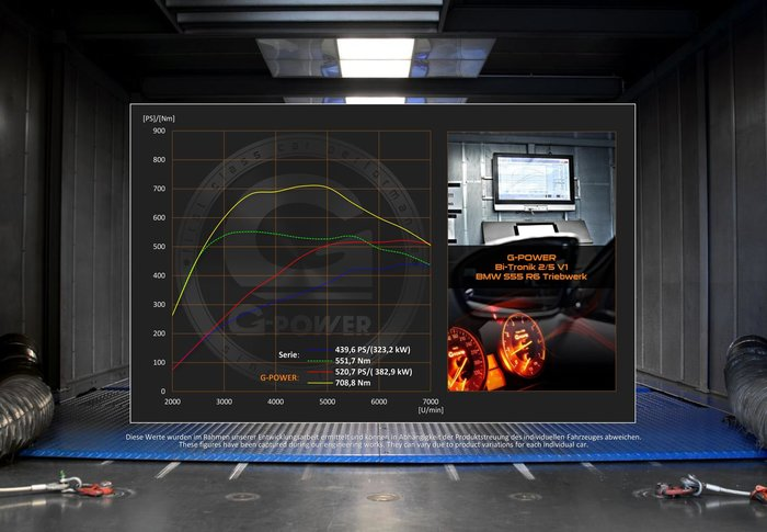 【樂駒】 G-POWER BMW 3er F80 M3 540PS V1S 電腦 系統 軟體 性能
