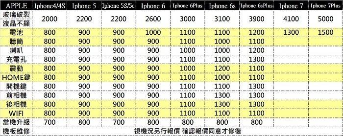 中壢『手機網通』i phone7 plus 螢幕破裂 液晶破裂 觸控沒反應 螢幕維修 快速維修 當天取件$5000