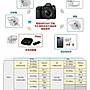 【eWhat億華】Canon EOS 5D Mark IV 搭 24-105MM F4 II 二代鏡  5D4 5DIV 繁中 平輸 參考 D810 【3】