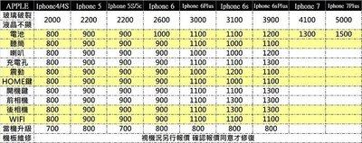 中壢『手機網通』i phone4s 充電沒反應 充電孔更換 充電感應不良 充電斷斷續續 快速維修 當天取件$800