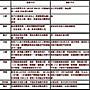 『皇威年中特價』零售精品專櫃門市POS收銀系統/買硬體送軟體/新竹以北送到場安裝教學