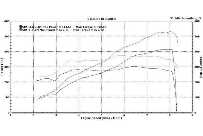 【樂駒】ESS Tuning VT2-650 機械 增壓 系統 BMW E6X M5 M6 性能 強化 改裝 套件