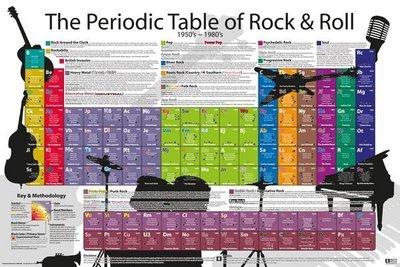 ##進口海報 45 PERIODIC TABLE Rock and Roll 搖滾發展圖表  全新 60 x 90 cm