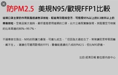 最後六個。活性碳口罩N95碗型#歐規 #單個 #N95 非醫療式