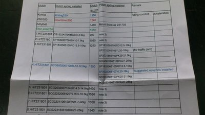 誠一機研 Dr.Pulley 高咬離合器 Hit BMW C600 C650 MAXSYM 600 400 GP800