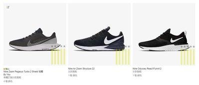 [五星上將] NIKE跑步鞋系列-2[童鞋](勿下標)(請看商品描述)
