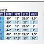 ╭*水手服專賣店*蘭姐 女童軍夏季制服一套(國中 高中 大專 女童軍專用) (全新品.可選大小)