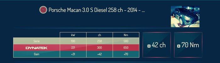 AEROTUN PORSCHE MACAN Diesel 引擎電腦升級Stage1