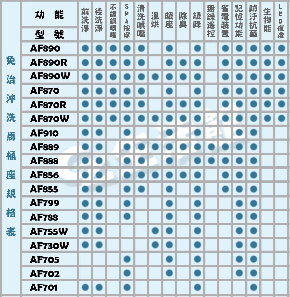 [GZ生活館]  HCG和成  AF830 方形 取代 AF799     商品保固一年  ( 含稅價 附發票 )