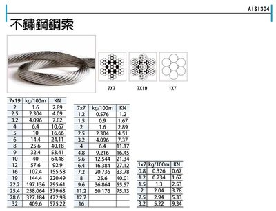 不鏽鋼白鐵鋼索 不銹鋼白鐵鋼索SUS304# 2mm 7*19 鋼索 手拉吊車 手搖吊車 吊重產品 歪阿