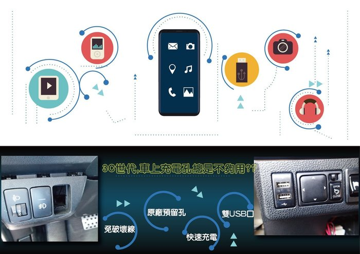 綠能基地㊣USB預留孔 USB 插座 USB充電孔 車充 車用充電器 USB車充 USB雙出 USB手機充電 平板充電
