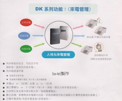 電話總機專業網....眾通DK-816主機...5台12鍵來電顯示型話機500LD....完善的服務