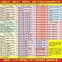 越南 Sim卡 上網卡 ✔免運✔現貨  【越南上網60天2GB電話卡】 越南 越南上網 越南網卡 越南網路卡