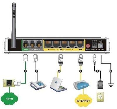 二手 D-Link Dlink VOIP SIP 網路電話 無線分享器 路由器 閘道器