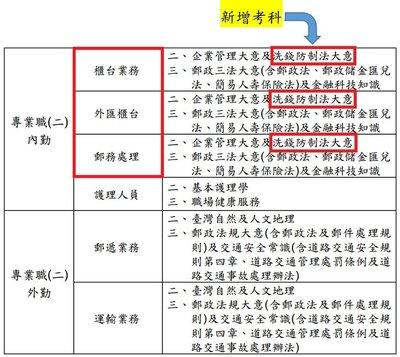 (增加考科)109年郵局招考中華郵政從業人員甄試專業職(二)內勤櫃台業務洗錢防制法大意重點整理